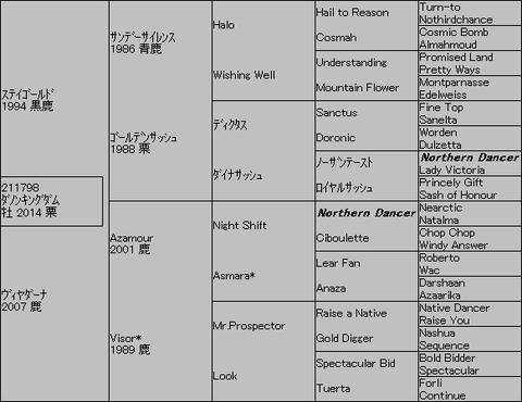 ダノンキングダム5代血統表