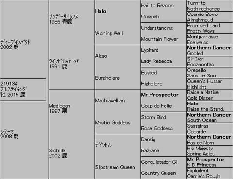 ブレステイキング5代血統表