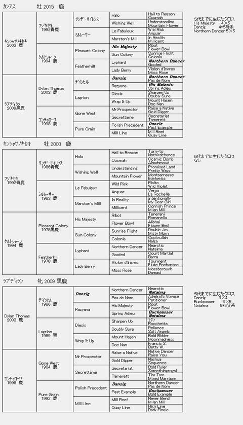 カシアス6代血統表