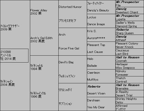 アンノートル5代血統表