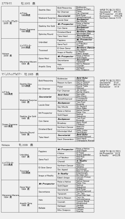 エアアルマス6代血統表