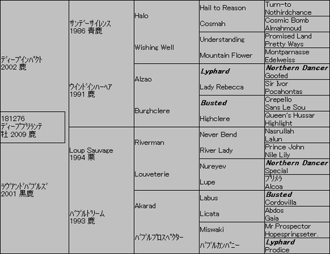 ディープブリランテ5代血統表