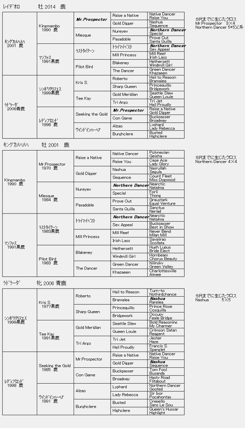 レイデオロ6代血統表