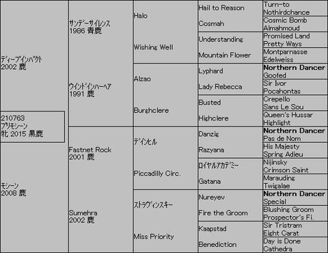 プリモシーン5代血統表