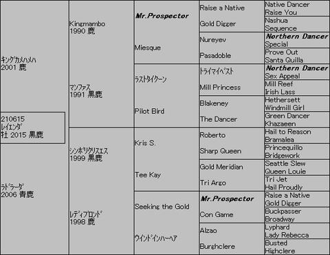 レイエンダ5代血統表