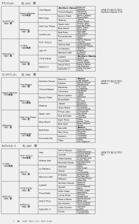 サウンドトゥルー6代血統表