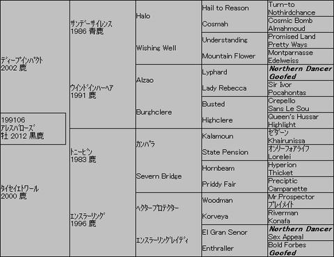 アレスバローズ5代血統表