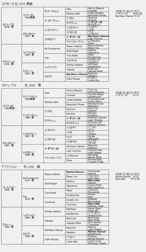 エポカドーロ6代血統表