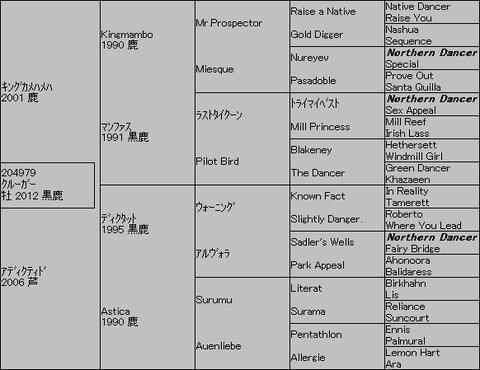 クルーガー5代血統表