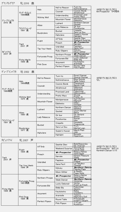 グランアレグリア6代血統表