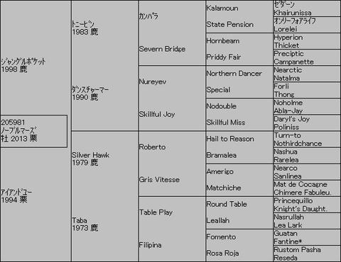 ノーブルマーズ5代血統表
