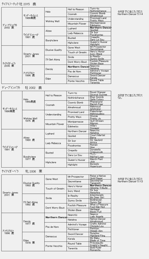 ケイアイノーテック6代血統表