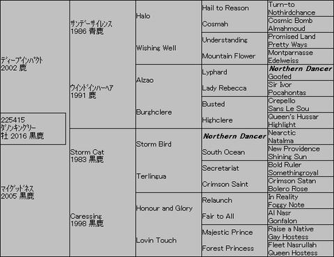 ダノンキングリー5代血統表