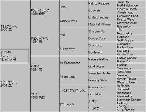 スマハマ5代血統表