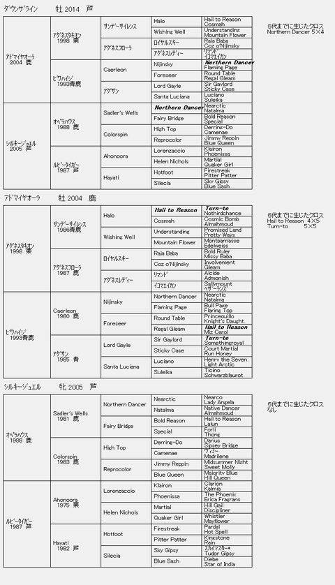 ダウンザライン6代血統表