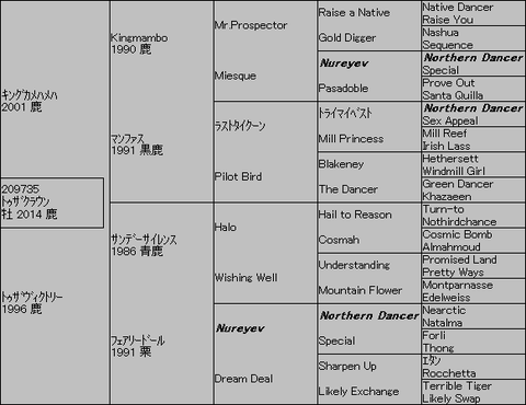 トゥザクラウン5代血統表