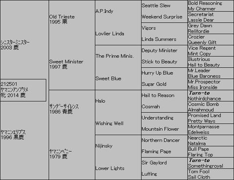 ヤマニンアンプリメ5代血統表