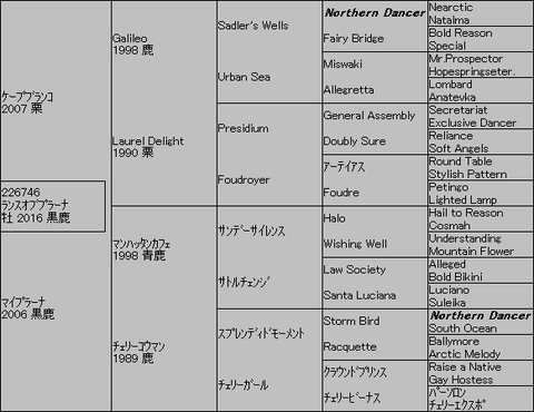 ランスオブプラーナ5代血統表
