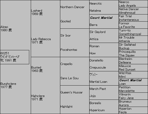 ウインドインハーヘア5代血統表