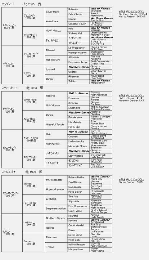シルヴェーヌ6代血統表
