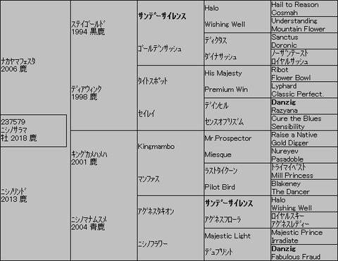 ニシノサラマ5代血統表