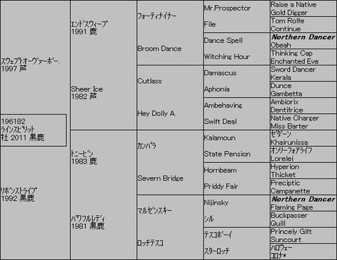 ラインスピリット5代血統表