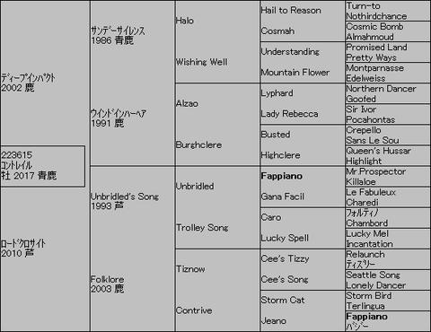 コントレイル5代血統表