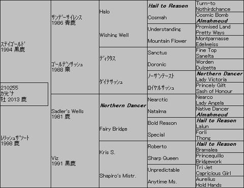 カラビナ5代血統表
