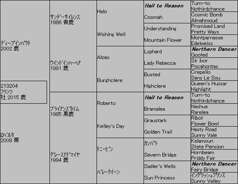 フランツ5代血統表