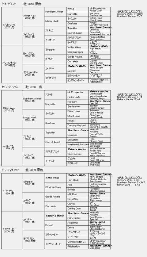 グランデメッシ6代血統表