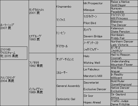 ウラヌスチャーム5代血統表