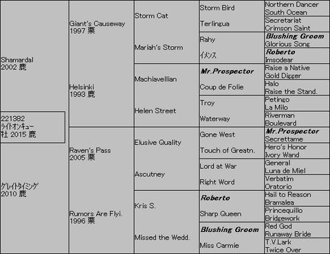 ライトオンキュー5代血統表