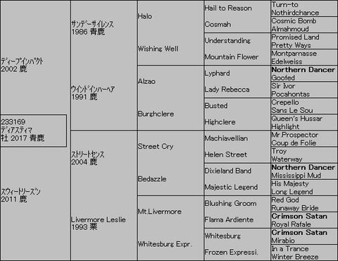 ディアスティマ5代血統表