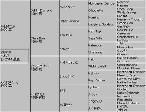 トリオンフ5代血統表