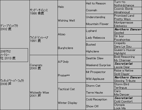 ハートレー5代血統表