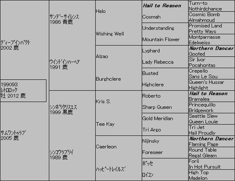 レトロロック5代血統表