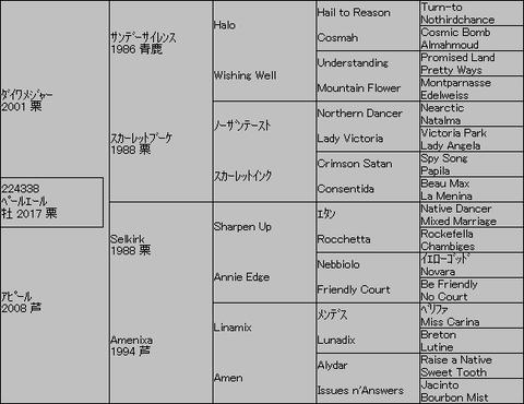 ペールエール5代血統表