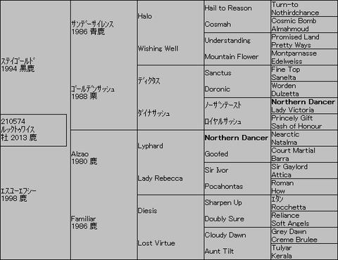 ルックトゥワイス5代血統表