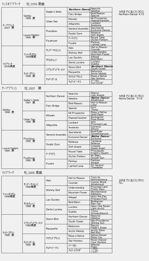 ランスオブプラーナ6代血統表