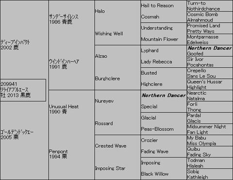 リライアブルエース5代血統表