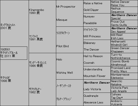 サクラアンプルール5代血統表
