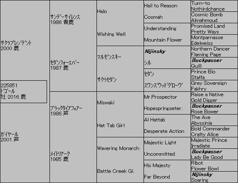 ドゴール5代血統表