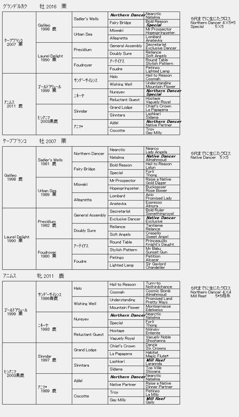 グランデルカク6代血統表