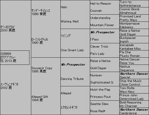 ロワアブソリュー5代血統表