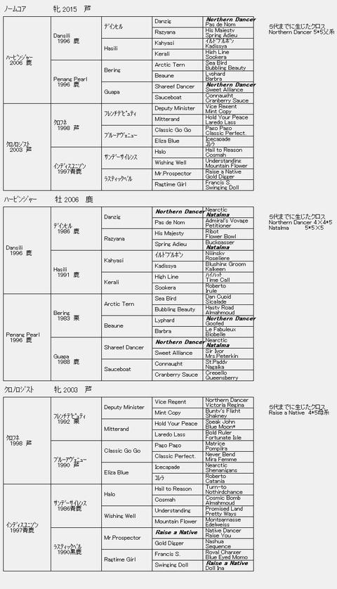 ノームコア6代血統表
