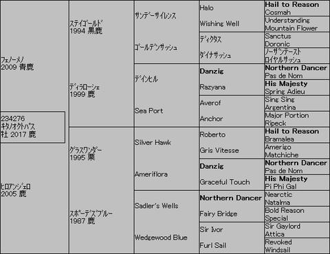 キタノオクトパス5代血統表