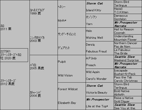 スリーシスターズ=ネロ5代血統表