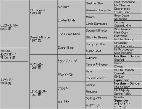 キングズガード5代血統表