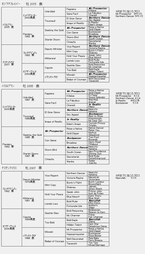 モジアナフレイバー6代血統表
