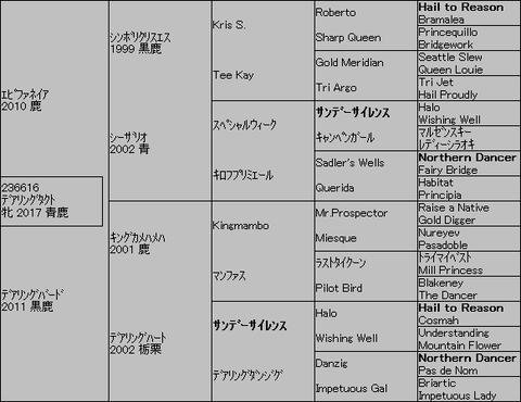 デアリングタクト5代血統表